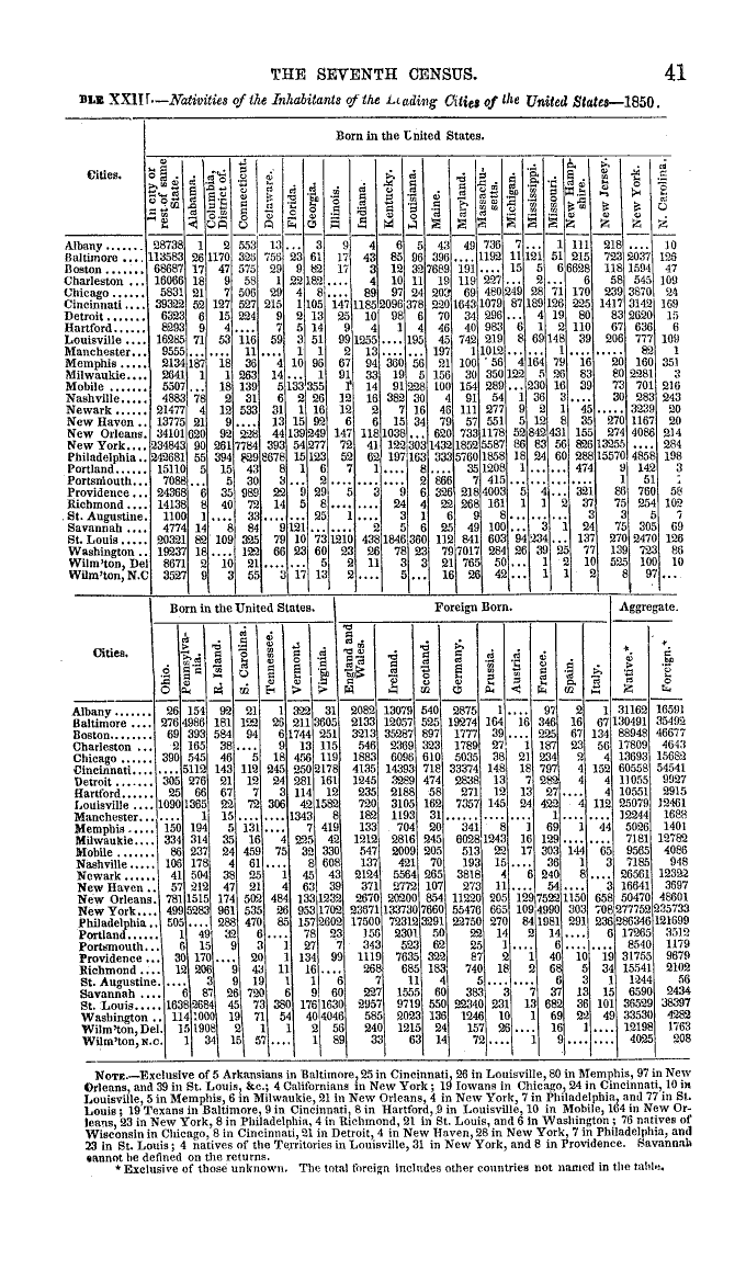 A census chart from 1850